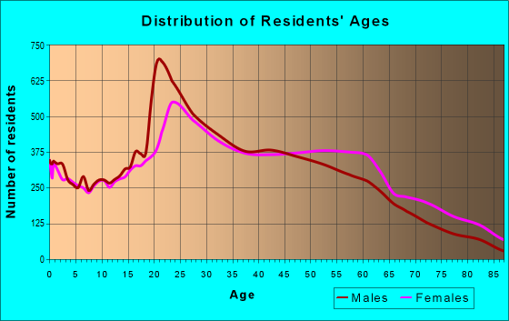 Age and Sex of Residents in zip code 10033