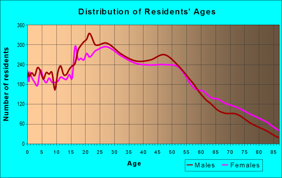 Age and Sex of Residents in zip code 10035