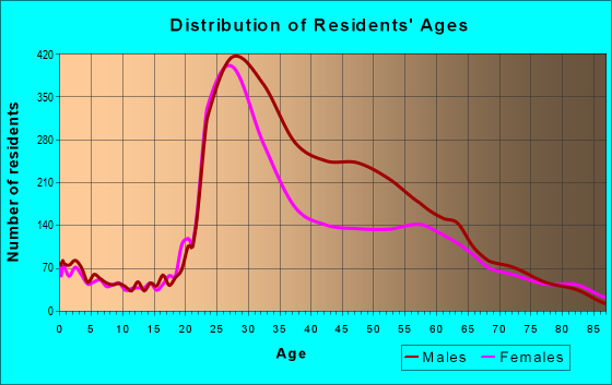 Age and Sex of Residents in zip code 10036