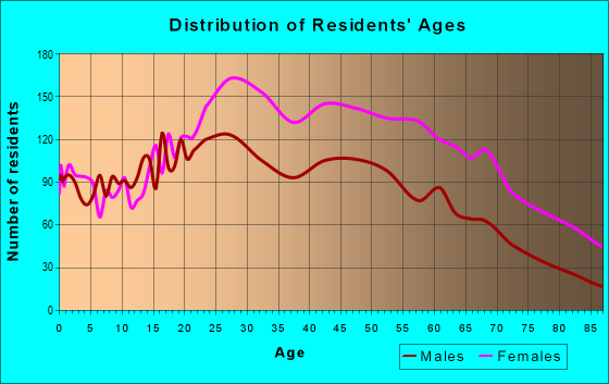 Age and Sex of Residents in zip code 10037