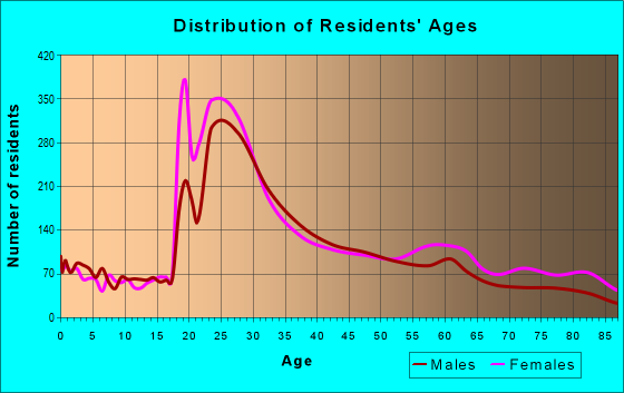 Age and Sex of Residents in zip code 10038
