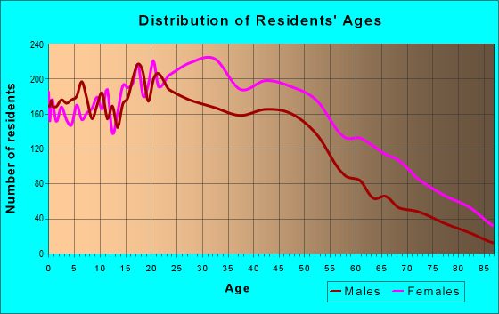 Age and Sex of Residents in zip code 10039