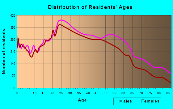 Age and Sex of Residents in zip code 10040