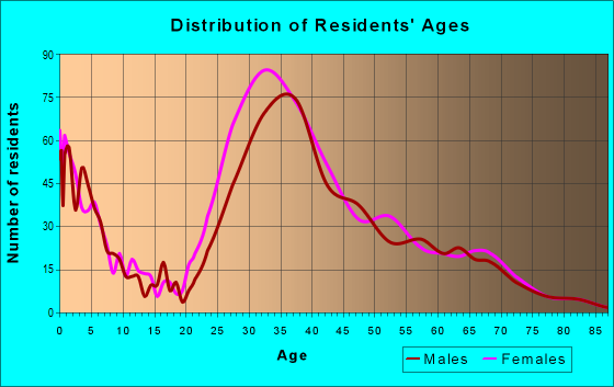 Age and Sex of Residents in zip code 10069