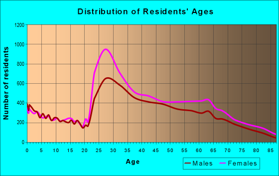 Age and Sex of Residents in zip code 10128