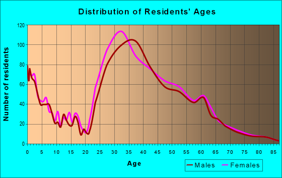 Age and Sex of Residents in zip code 10280