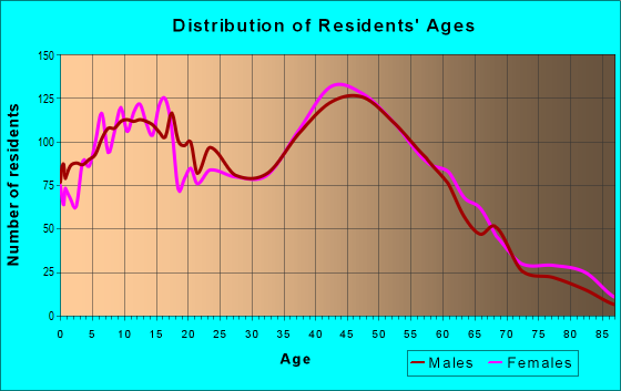 Age and Sex of Residents in zip code 10307