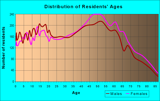 Age and Sex of Residents in zip code 10308