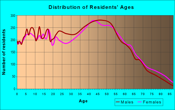 Age and Sex of Residents in zip code 10309