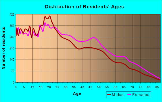 Age and Sex of Residents in zip code 10454