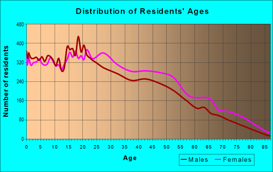 Age and Sex of Residents in zip code 10455