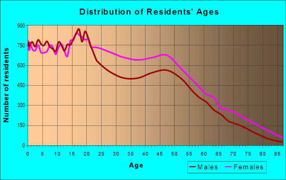 Age and Sex of Residents in zip code 10456
