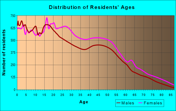 Age and Sex of Residents in zip code 10457