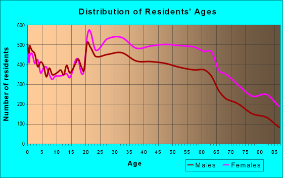 Age and Sex of Residents in zip code 10463