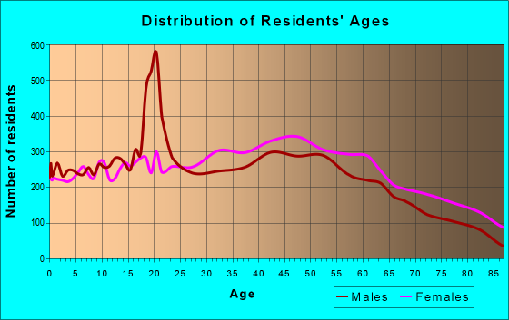 Age and Sex of Residents in zip code 10465