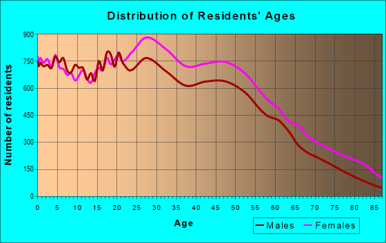 Age and Sex of Residents in zip code 10467