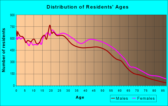 Age and Sex of Residents in zip code 10468