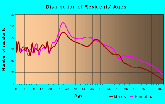 Age and Sex of Residents in zip code 10470