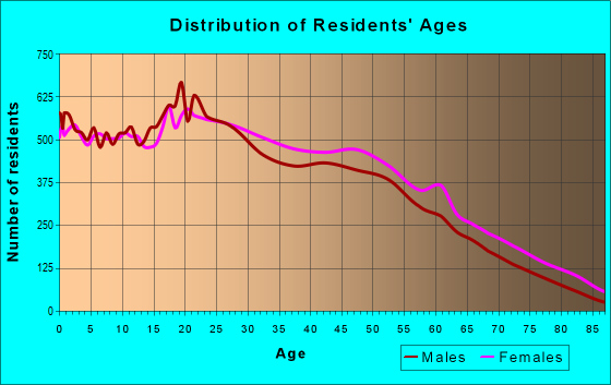 Age and Sex of Residents in zip code 10472