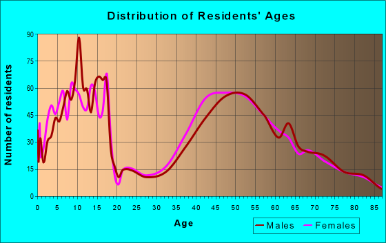 Age and Sex of Residents in zip code 10506