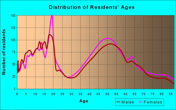 Age and Sex of Residents in zip code 10510