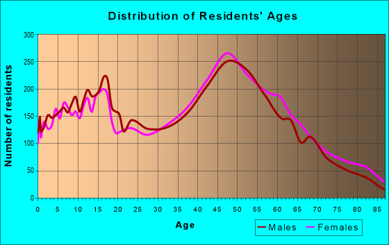 Age and Sex of Residents in zip code 10512