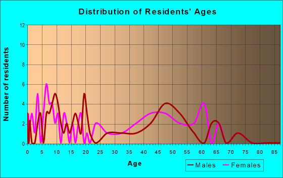 Age and Sex of Residents in zip code 10519
