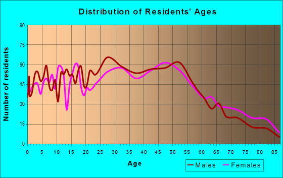 Age and Sex of Residents in zip code 10523