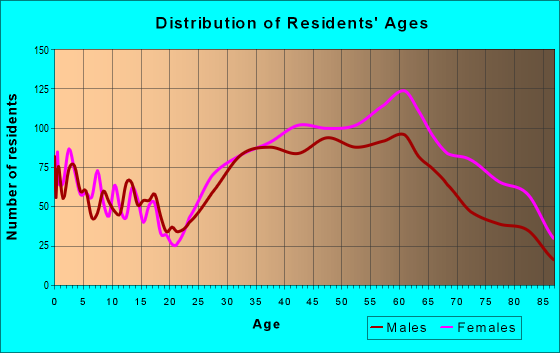 Age and Sex of Residents in zip code 10530