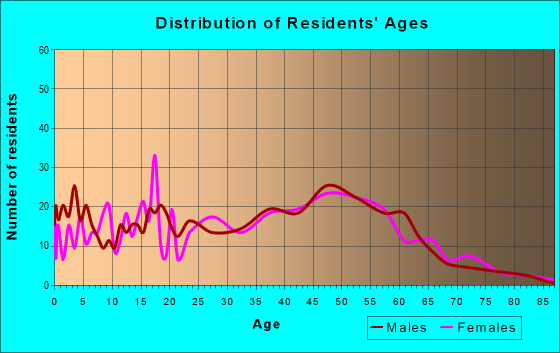 Age and Sex of Residents in zip code 10537