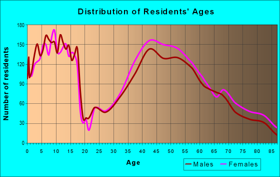 Age and Sex of Residents in zip code 10538
