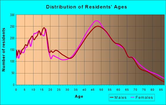 Age and Sex of Residents in zip code 10541