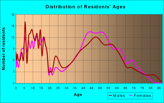 Age and Sex of Residents in zip code 10546