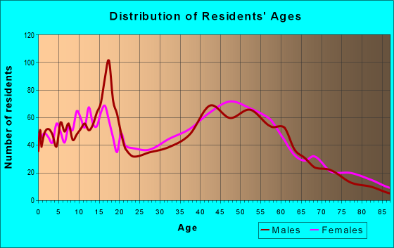 Age and Sex of Residents in zip code 10547