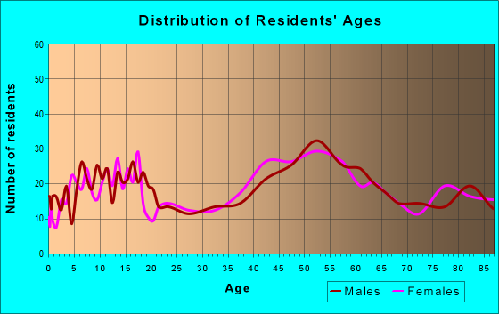 Age and Sex of Residents in zip code 10548