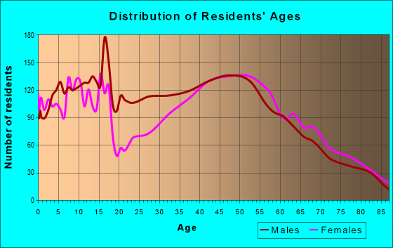 Age and Sex of Residents in zip code 10549