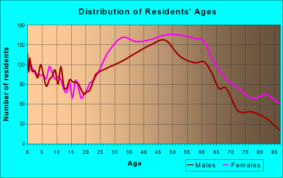 Age and Sex of Residents in zip code 10552