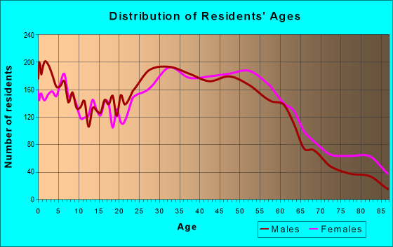 Age and Sex of Residents in zip code 10566