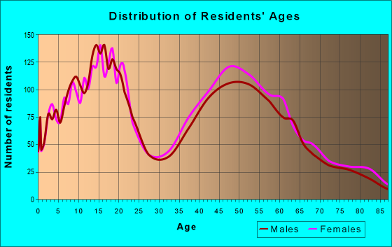 Age and Sex of Residents in zip code 10570