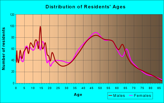Age and Sex of Residents in zip code 10579