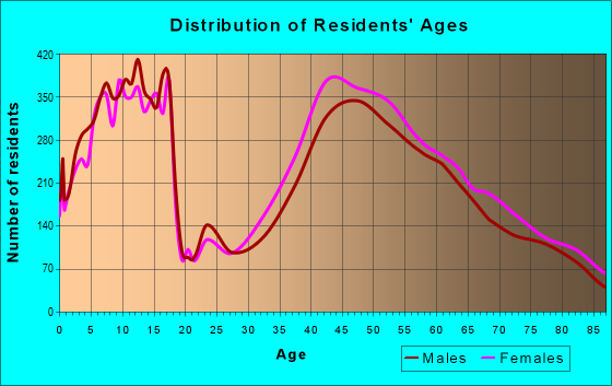 Age and Sex of Residents in zip code 10583