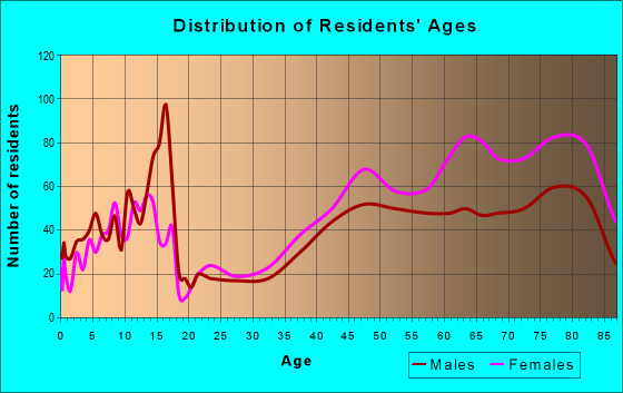 Age and Sex of Residents in zip code 10589