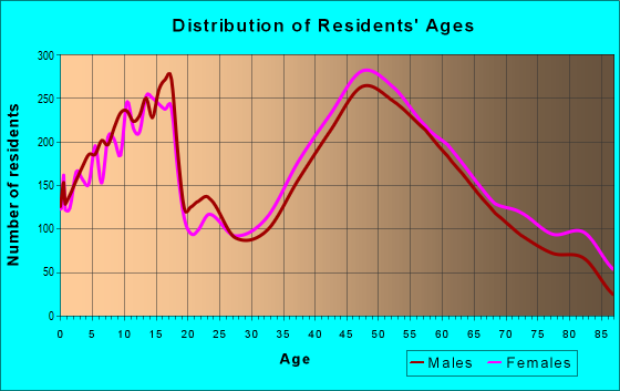 Age and Sex of Residents in zip code 10598