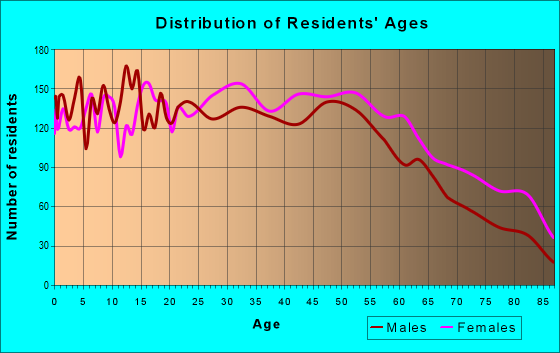 Age and Sex of Residents in zip code 10703