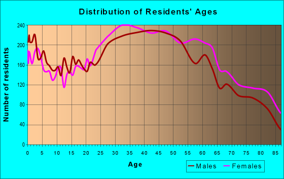 Age and Sex of Residents in zip code 10704