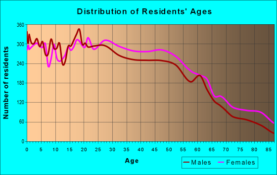 Age and Sex of Residents in zip code 10705