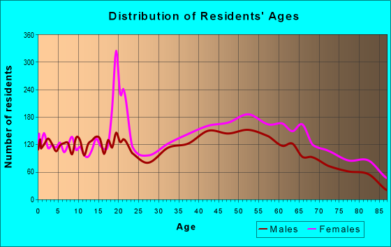 Age and Sex of Residents in zip code 10708