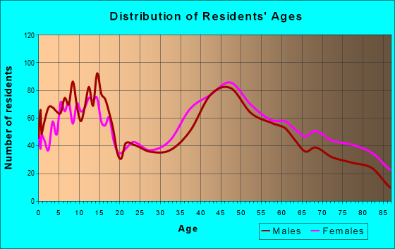 Age and Sex of Residents in zip code 10709