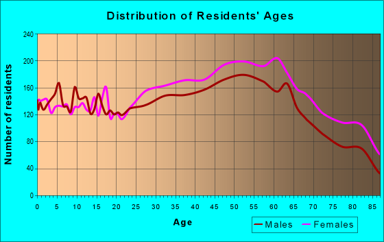 Age and Sex of Residents in zip code 10710