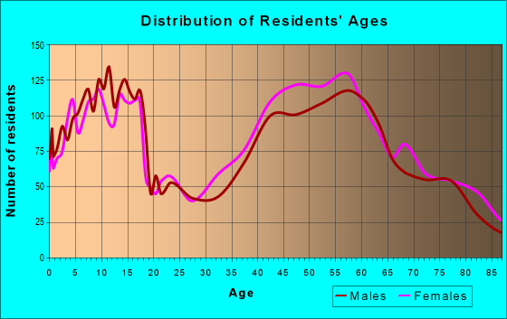 Age and Sex of Residents in zip code 10804
